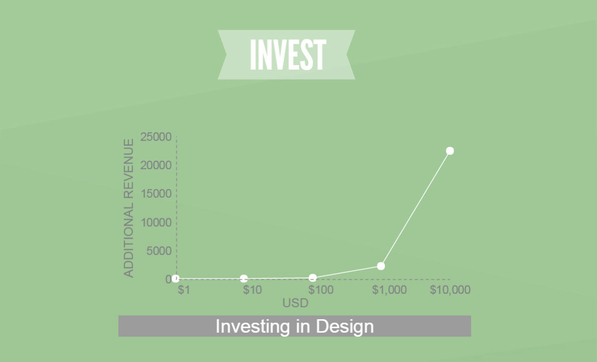 Graph showing how design investment can create additional revenue